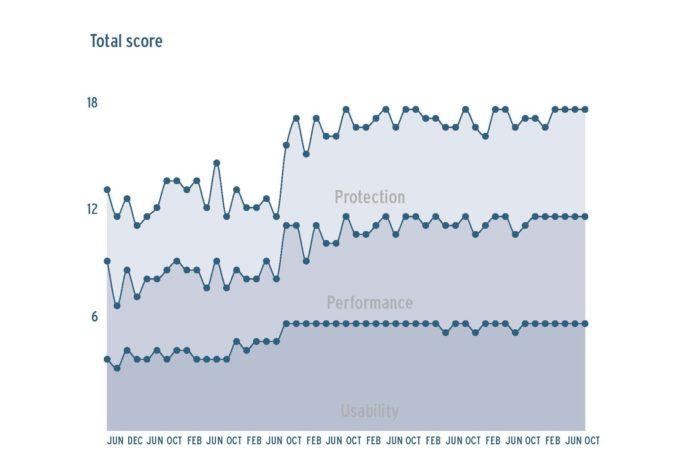 Avira avis score AV-Test Institute