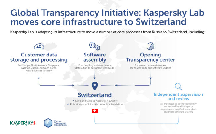 Kaspersky Initiative Transparence