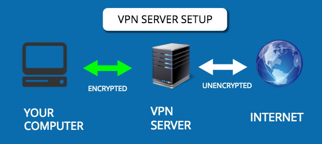 VPN comment ça marche