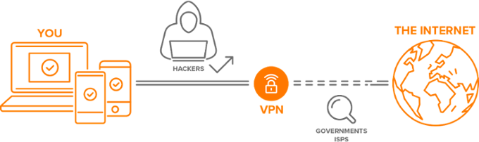 VPN phantom